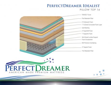 PerfectDreamer IDEALIST PILLOW TOP 14 spec