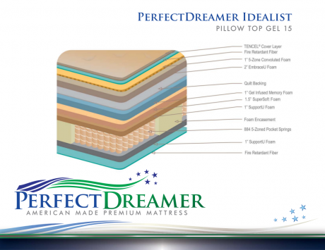 PerfectDreamer IDEALIST PILLOW TOP GEL 15 spec