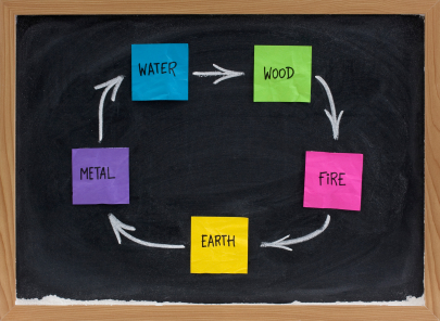 Feng Shui productive, creative or birth cycle