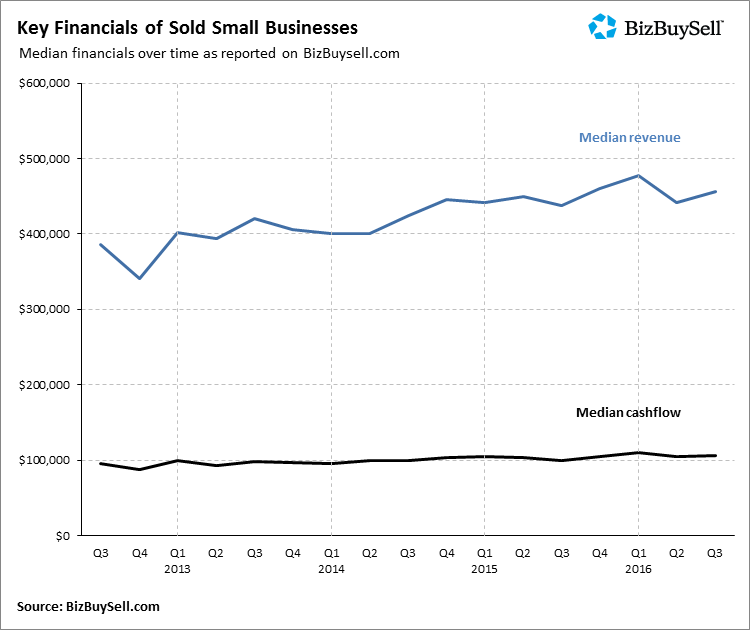 BizBuySell report insights
